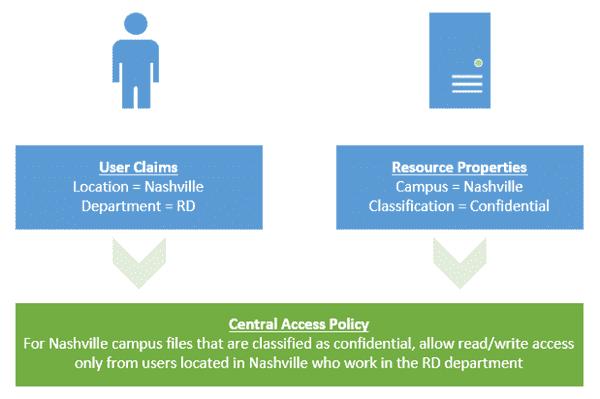 Our Dynamic Access Control scenario