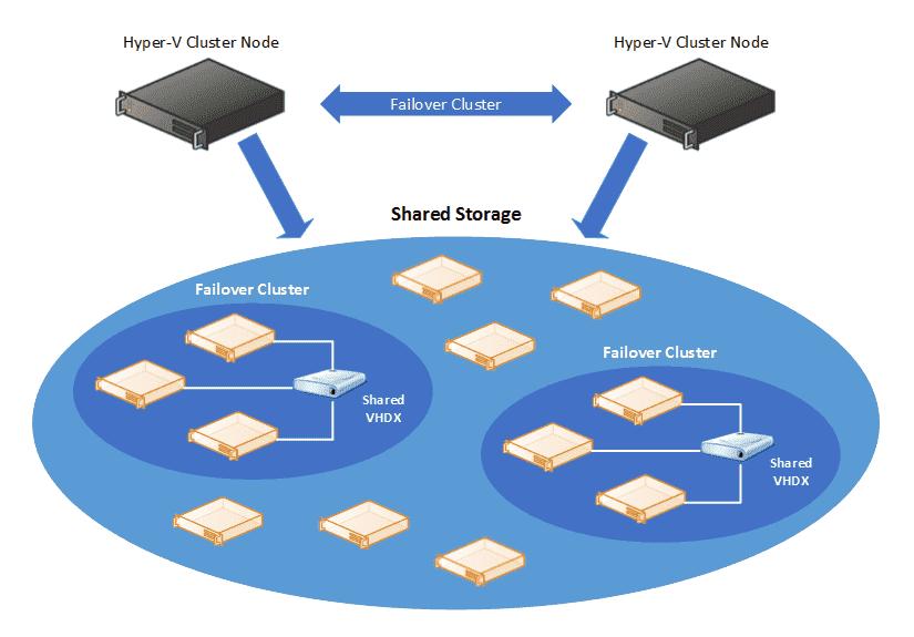 Hyper-V Failover Custer with Shared VHD in Server 2012 R2