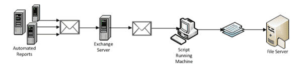 Archive email attachments with PowwerShell