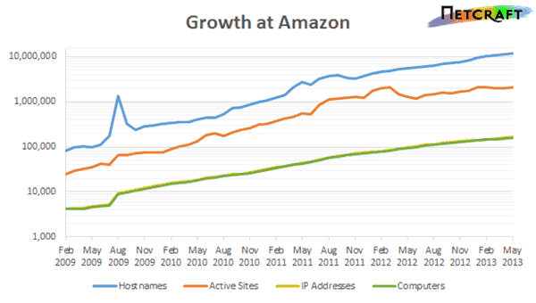 AWS growth