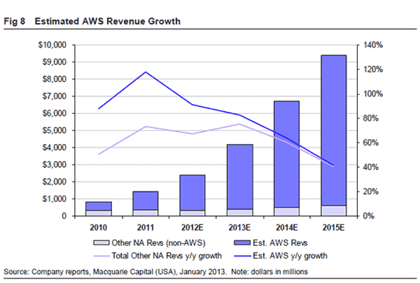AWS revenue growth