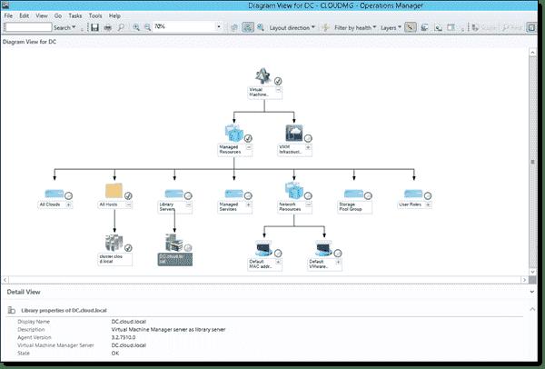 SCOM 2012 R2 - Diagram