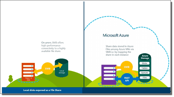 windows azure storage a highly available
