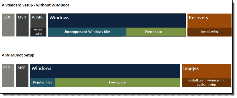 Reduce Disk Space Used By Windows With Wimboot 4sysops