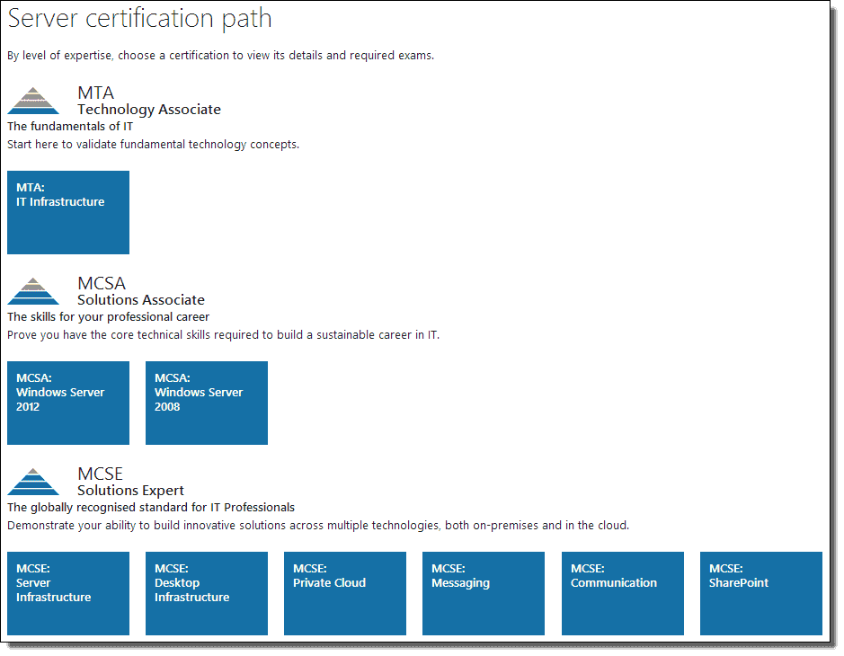 Microsoft Certification Path 4sysops