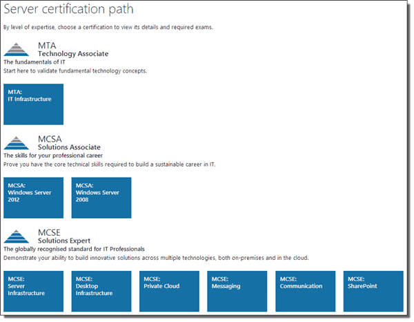 Microsoft Server Certification Path