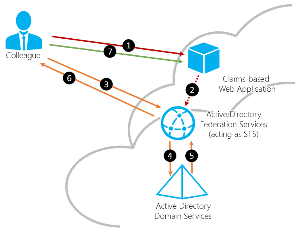 BYOD lab in Azure – Trust relationships – 4sysops