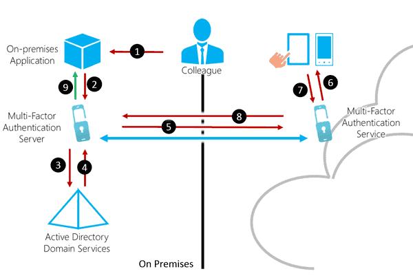 Multi-Factor Authentication Flow