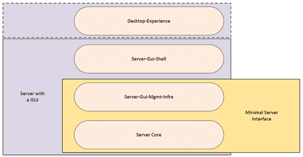 How the GUI layers relate to each other