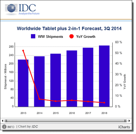 IDC - Tablet growth forecast