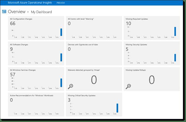 Azure Insights My dashboard