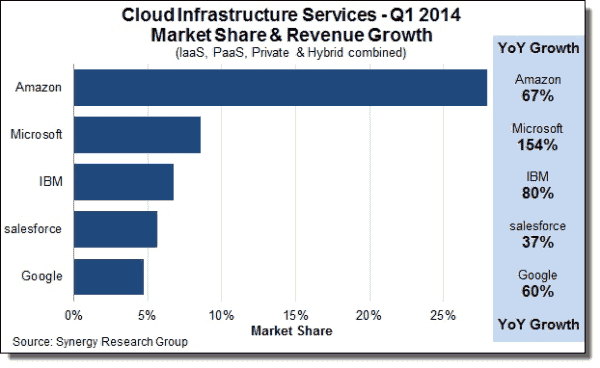 Cloud Infrastructure Services Q1 2014 Synergy Research Group
