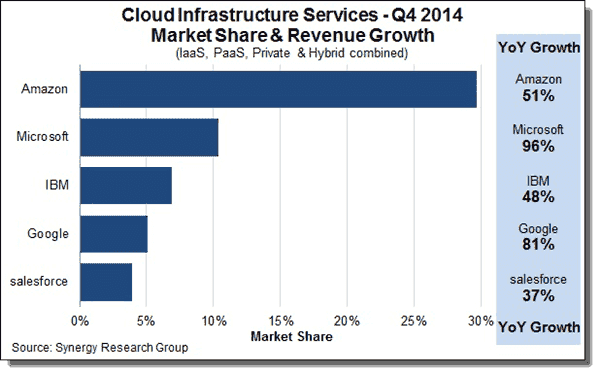 Cloud Infrastructure Services Q4 2014 Synergy Research Group