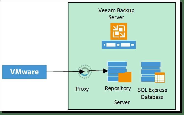 Review: Veeam Backup & Replication v8 – Deployment and