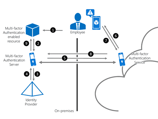 The Multi-factor Authentication process