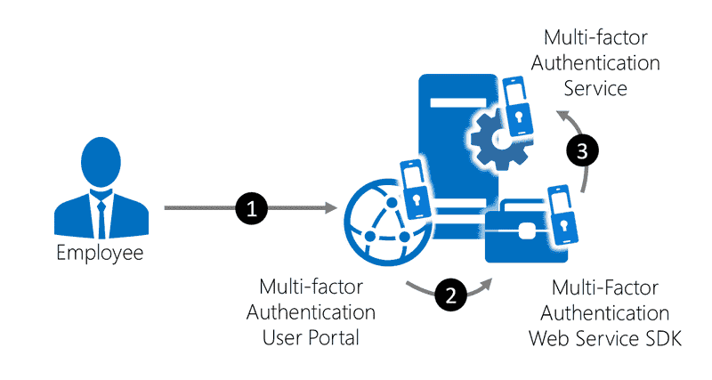 Azure Multi-Factor Authentication – Part 2: Components and