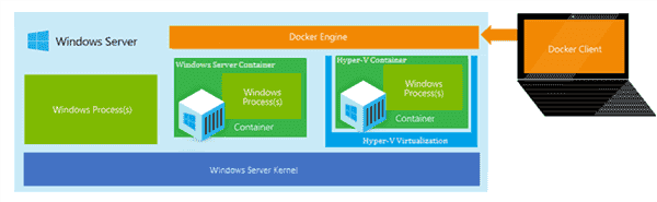 Docker support in Windows Server