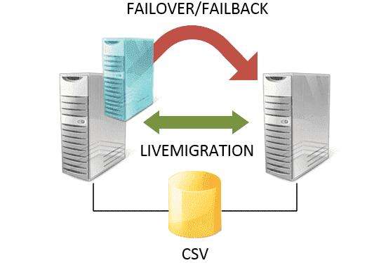 High availability Hyper-V cluster