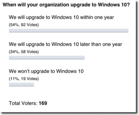 Poll results: When will your organization upgrade to Windows 10?