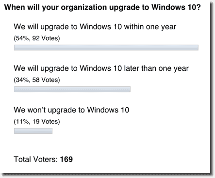 Poll results - When will your organization upgrade to Windows 10