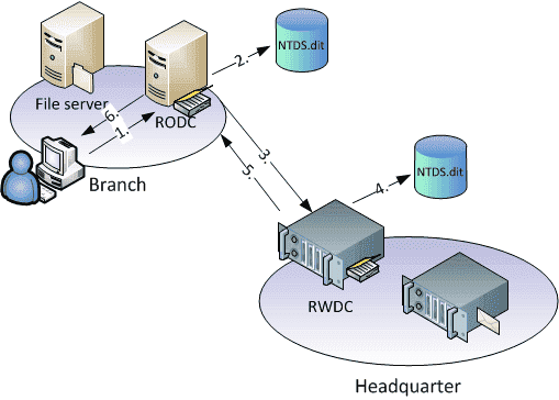 Remote domain controllers as RODC