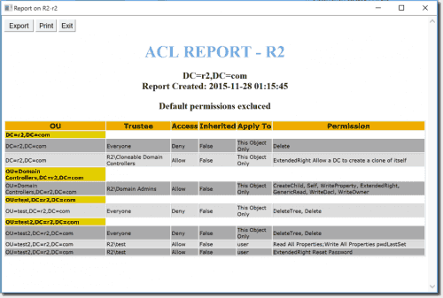 An ACL Report with excluded default permissions