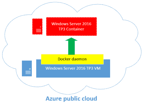 Deploying Windows Server 2016 containers using Azure and Docker
