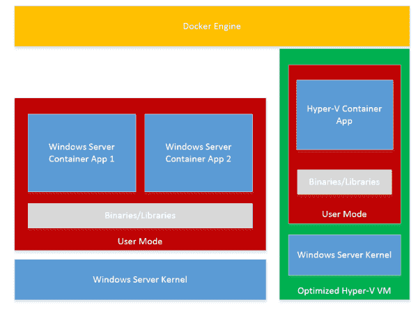Architectural diagram of Windows Server containers