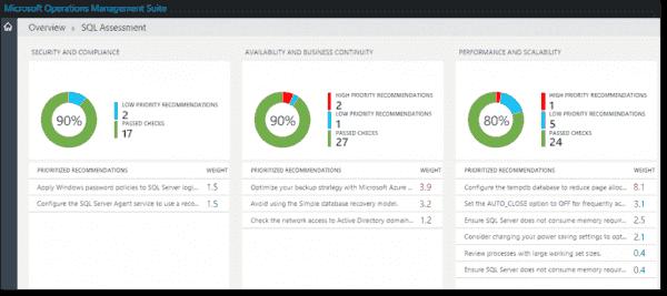 SQL Assessment overview