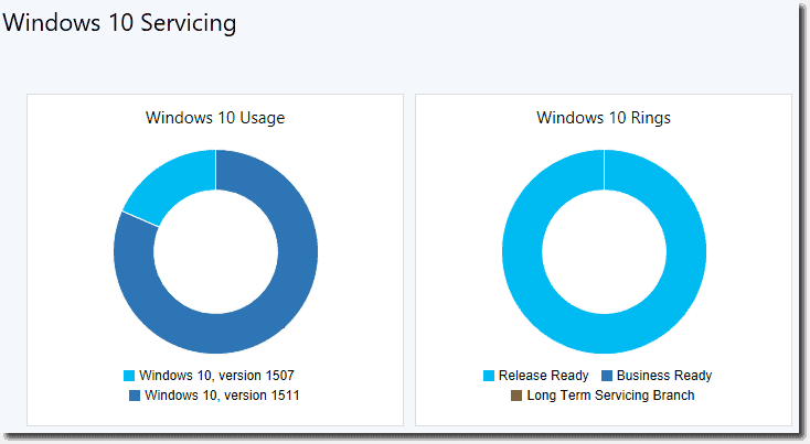 Windows 10 Servicing in SCCM 1511