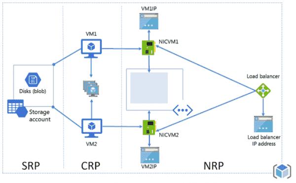 ARM deployment model