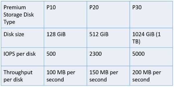 Premium Storage disk types