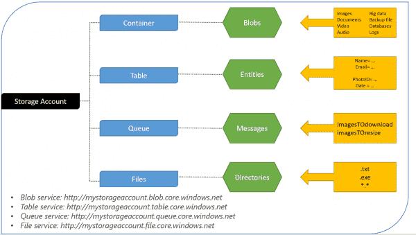 Storage account architecture