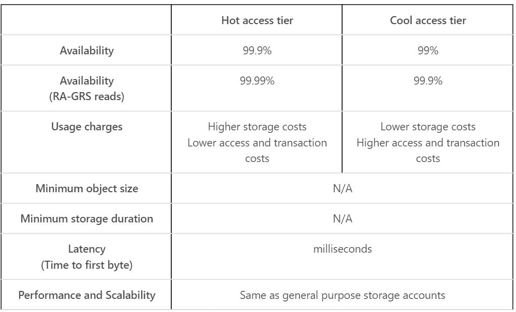 Azure Cool Blob storage—Cool vs  Hot, setup, and migration