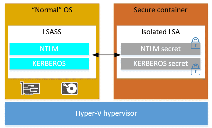 Microsoft Windows Credential Guard schematic diagram
