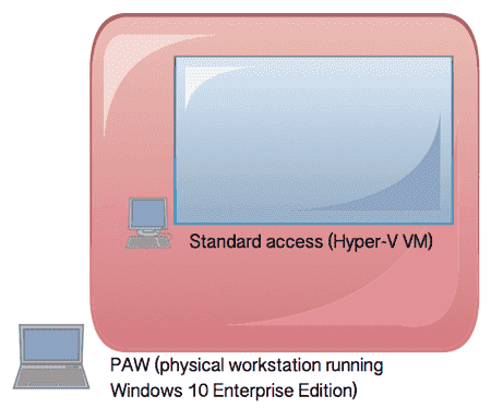 Running the user PC from within the PAW