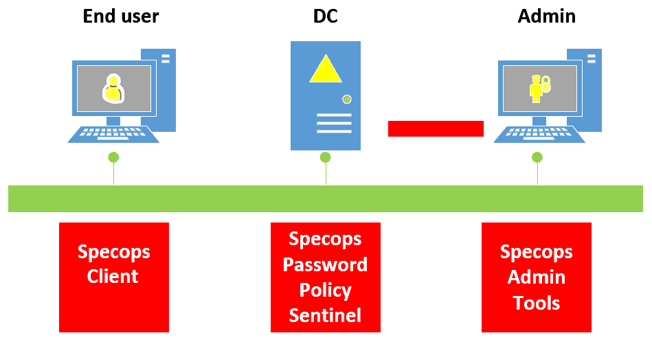Specops Password Policy topology