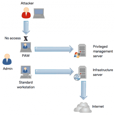 Understand the Microsoft Privileged Access Workstation (PAW) security model