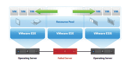 VMware HA moves VMs