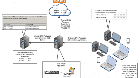 Virtual appliance diagram