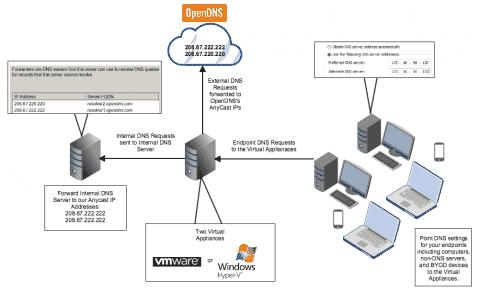Install OpenDNS Umbrella Virtual Appliances on Hyper-V 2012 R2