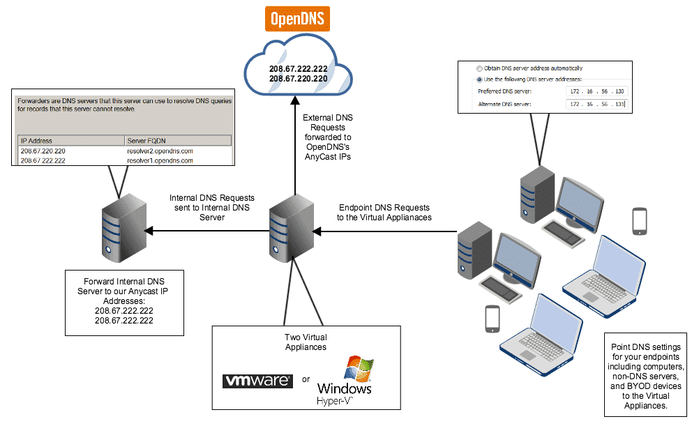 Install OpenDNS Umbrella Virtual Appliances on Hyper-V 2012 R2 – 4sysops