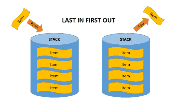 FIFO principle – stack