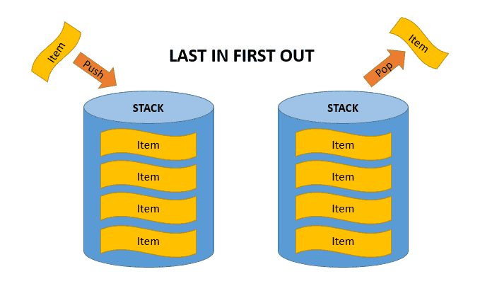 Azure storage services queue storage 4sysops fifo principle stack ccuart Images