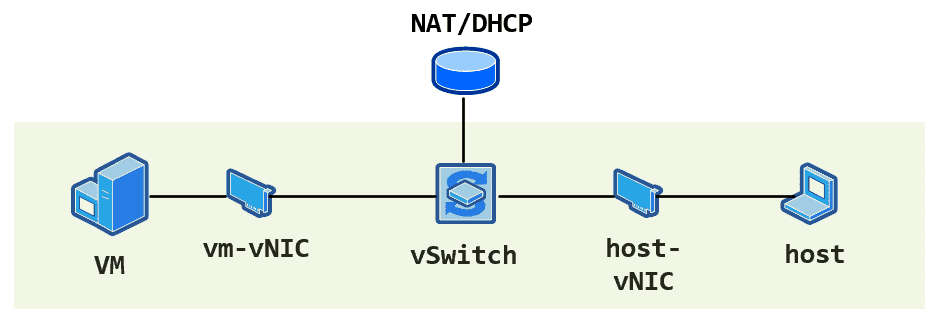 How a NAT virtual switch works
