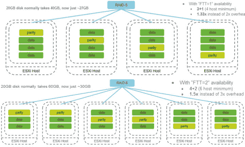 VMware VSAN – RAID 5/6 (erasure coding), deduplication, and compression