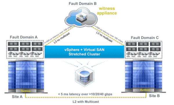VMware VSAN – Stretched Cluster – 4sysops