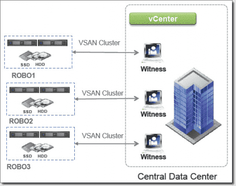 VMware VSAN - Hardware requirements
