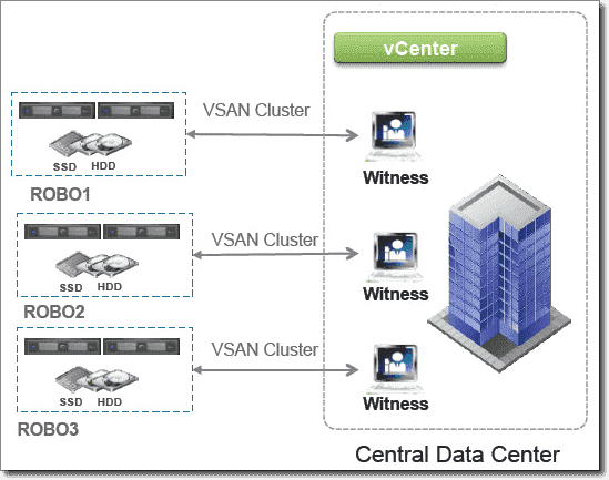 VSAN with two nodes and a Witness