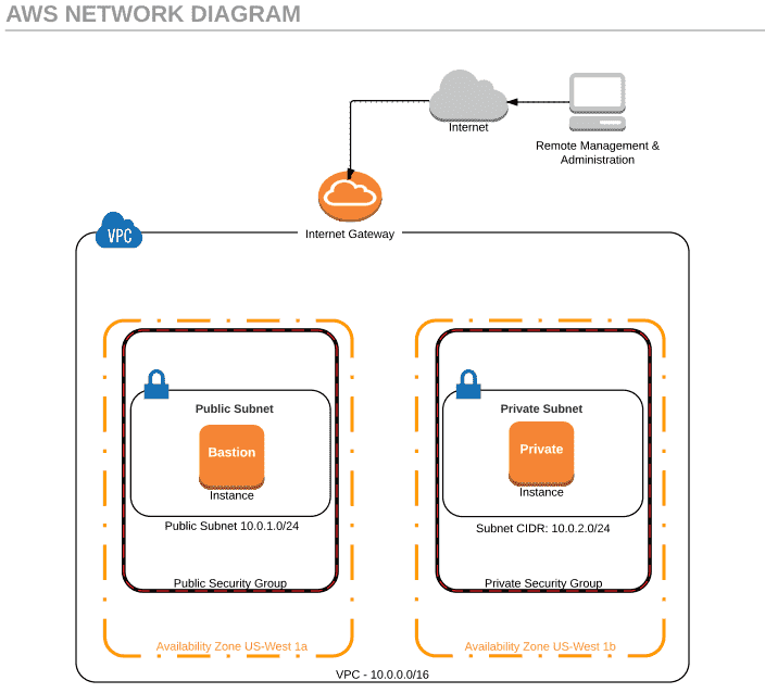 Aws Vpc Overview Setup Subnets 4sysops